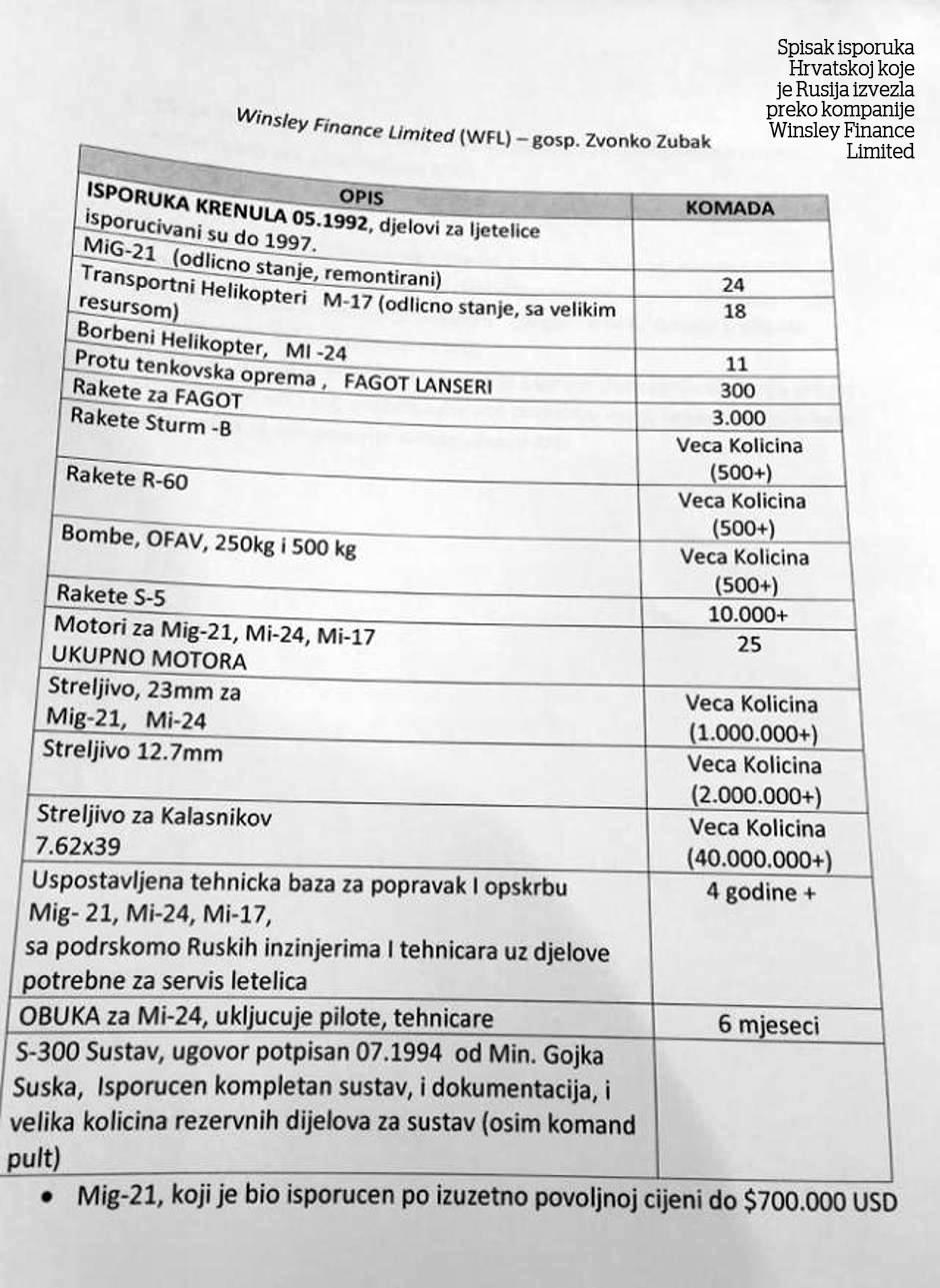 Spisak isporuka Hrvatskoj koje je Rusija izvezla preko kompanije Winsley Finance Limited